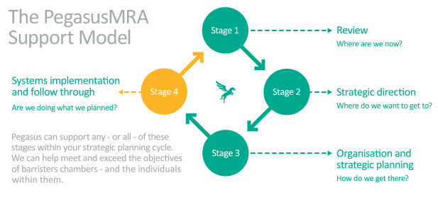PegasusMRA support model for barristers chambers